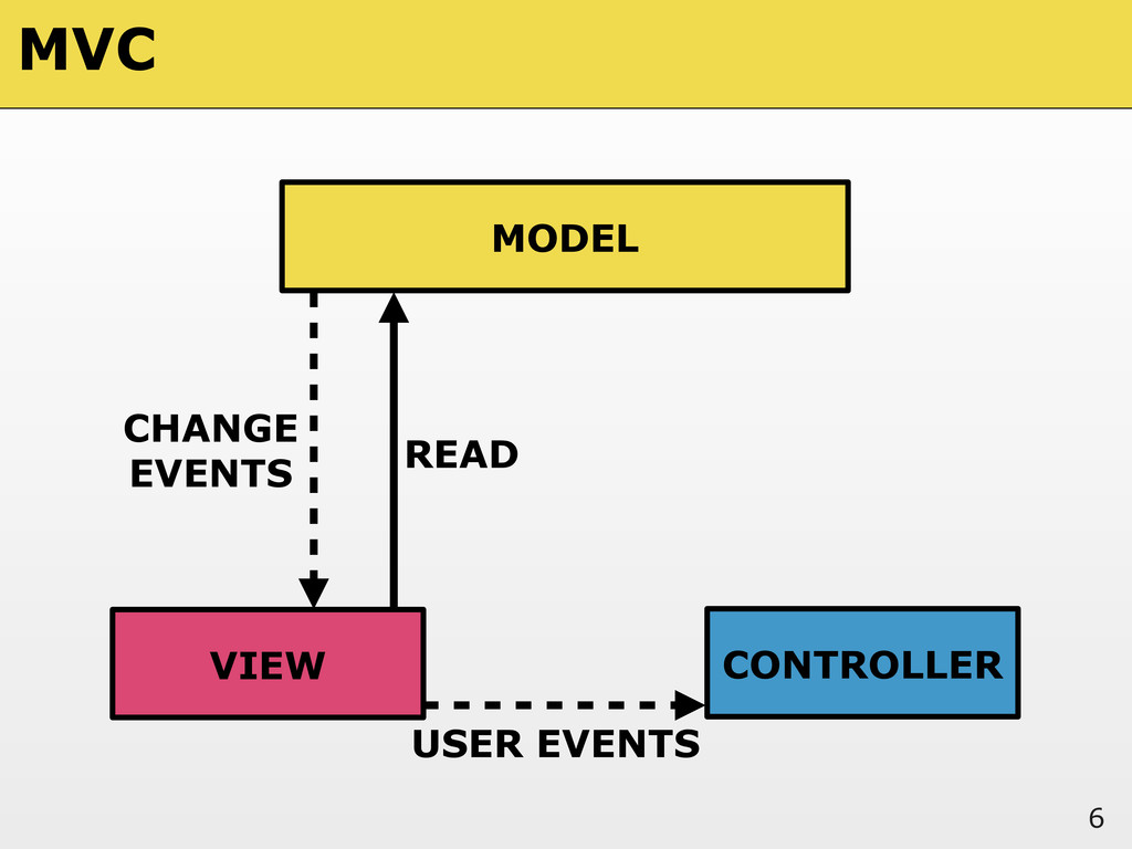 6 MODEL VIEW CONTROLLER READ USER EVENTS CHANGE...