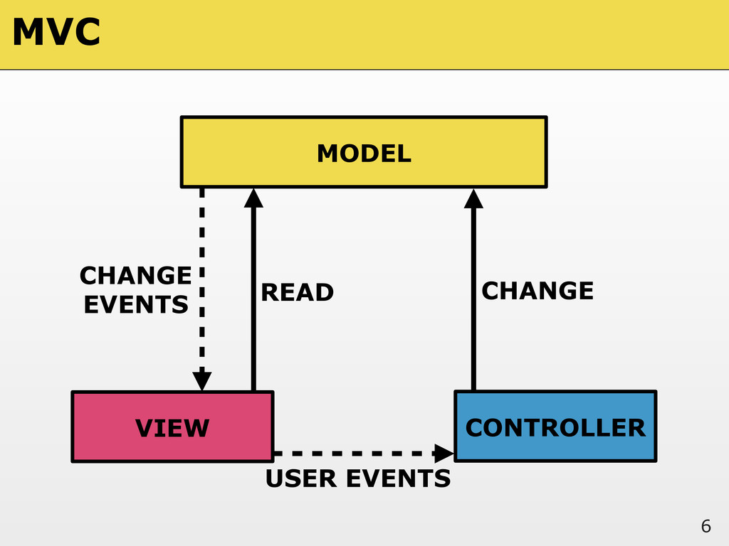 6 MODEL VIEW CONTROLLER READ CHANGE USER EVENTS...