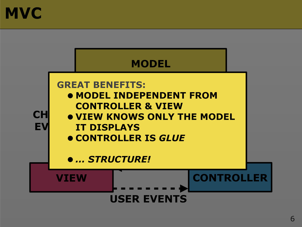 6 MODEL VIEW CONTROLLER READ CHANGE SELECT USER...
