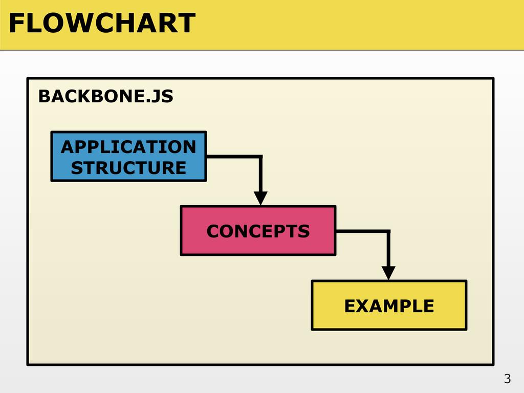 FLOWCHART 3 BACKBONE.JS APPLICATION STRUCTURE C...