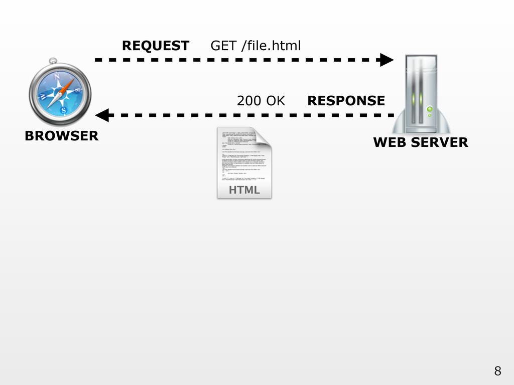 8 BROWSER WEB SERVER REQUEST GET /file.html RES...