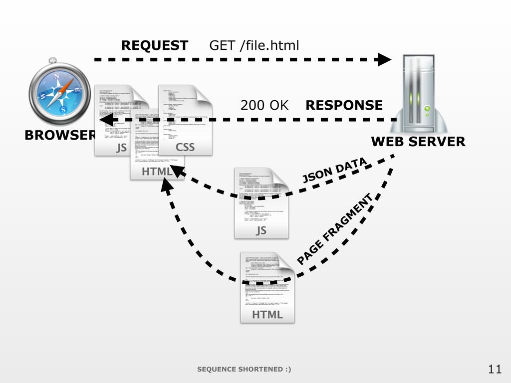 11 BROWSER WEB SERVER REQUEST GET /file.html RE...