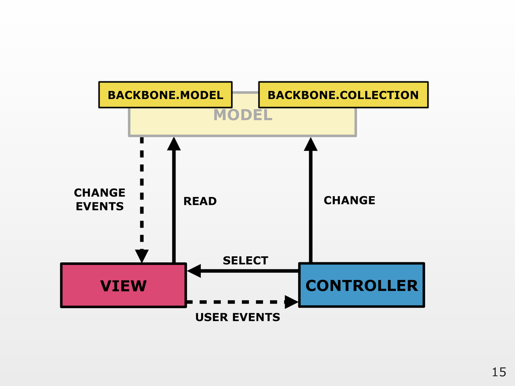 15 MODEL VIEW CONTROLLER READ CHANGE SELECT USE...