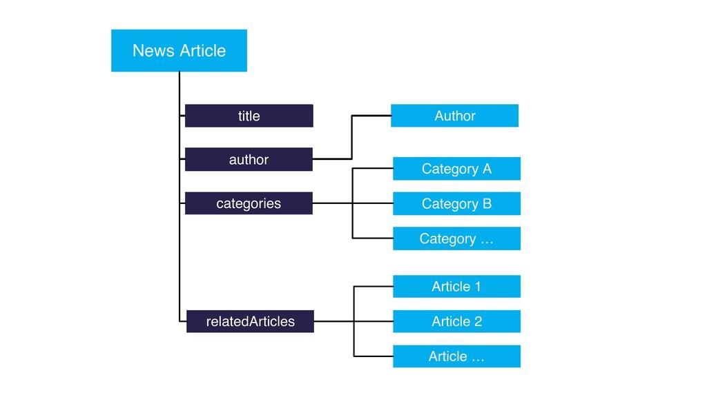 title News Article author categories relatedArt...