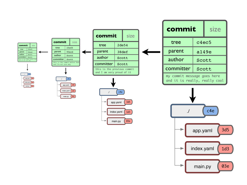 commit size ae668.. tree parent author committe...