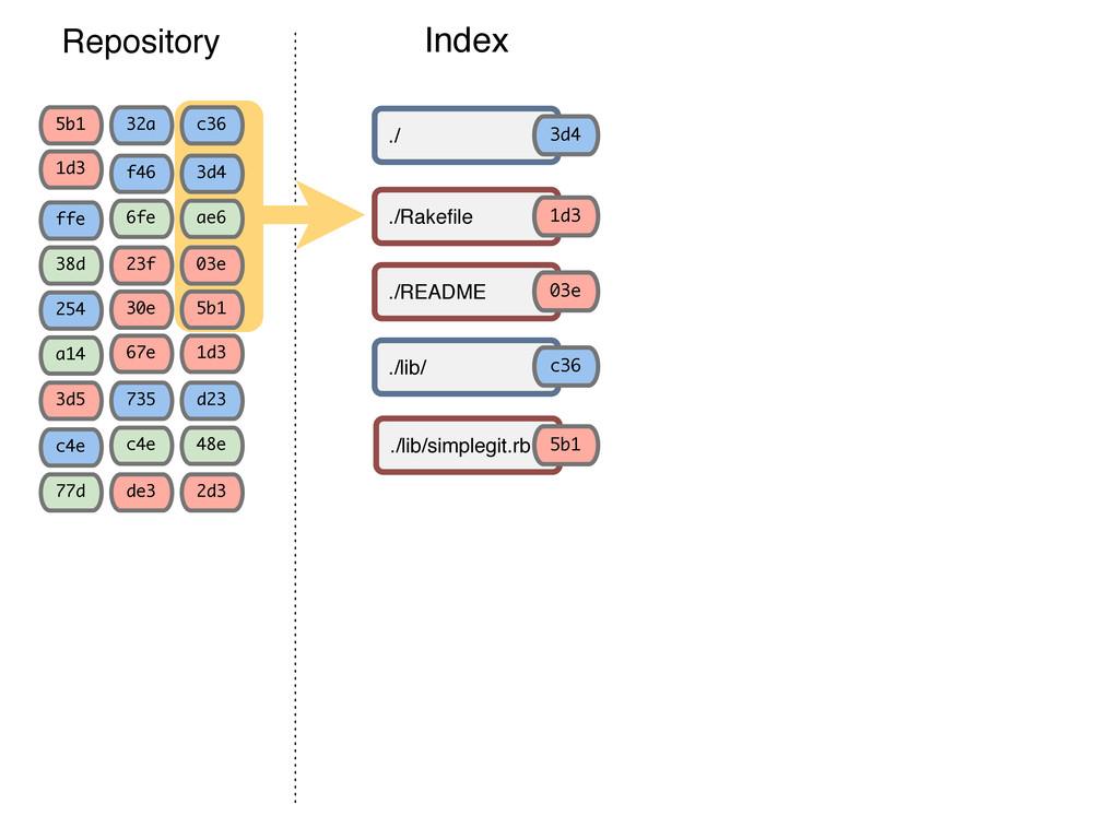 Working Directory Index Rakefile README simplegi...