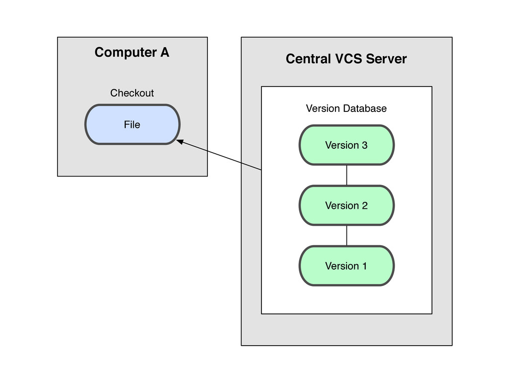 File Checkout Version Database Version 3 Versio...