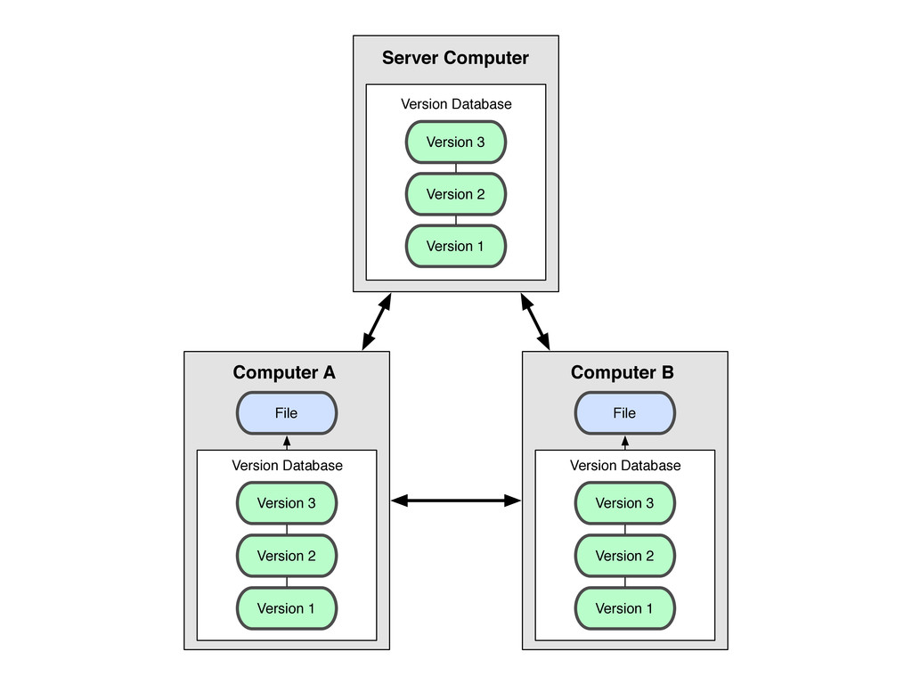 Version Database Version 3 Version 2 Version 1 ...