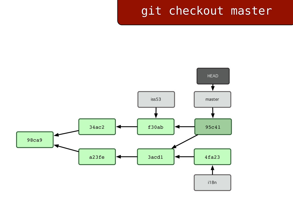 git checkout master 98ca9 a23fe f30ab iss53 34a...