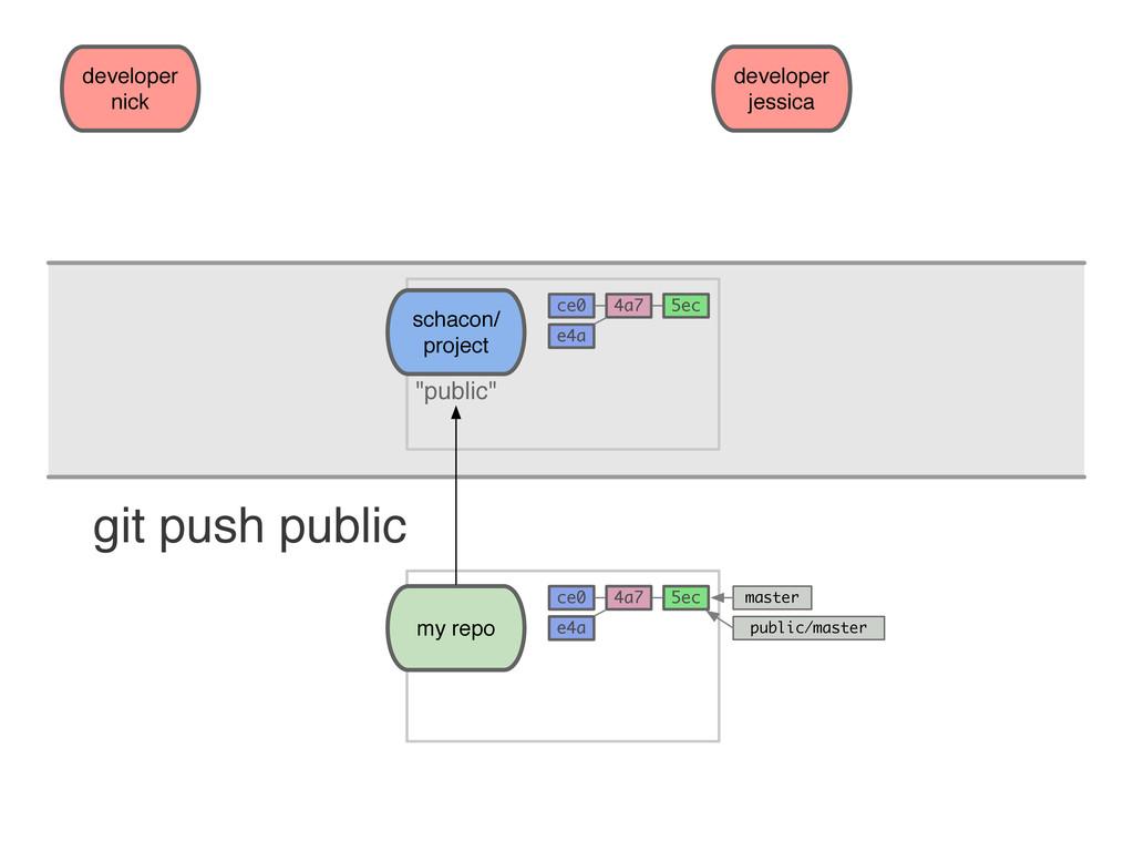 schacon/ project developer nick developer jessi...