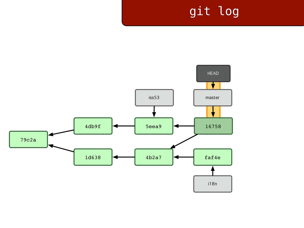 git log 98ca9 a23fe f30ab iss53 34ac2 3acd1 mas...