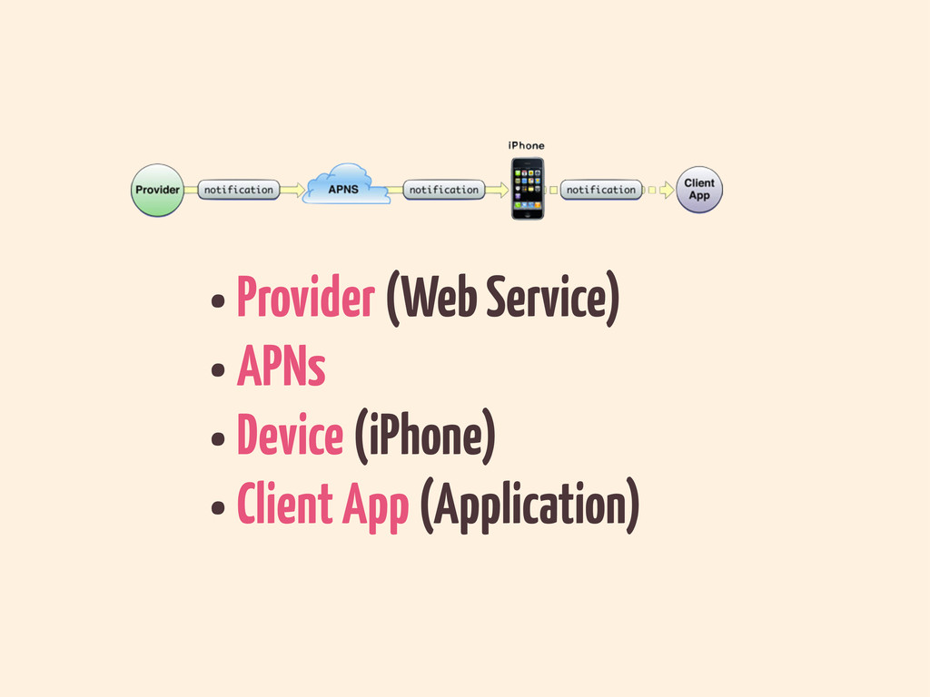 •Provider (Web Service) •APNs •Device (iPhone) ...