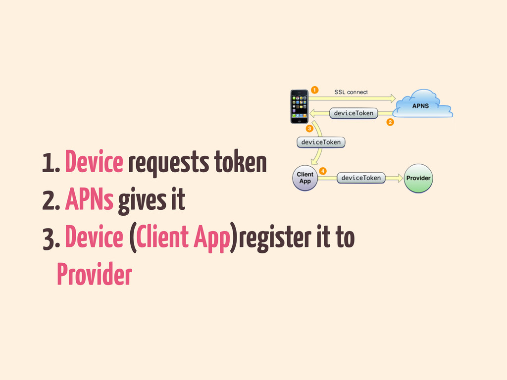 1. Device requests token 2. APNs gives it 3. De...