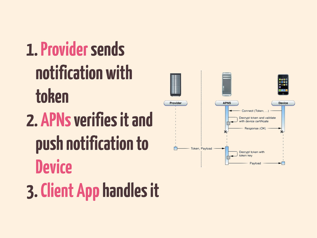 1. Provider sends notification with token 2. AP...