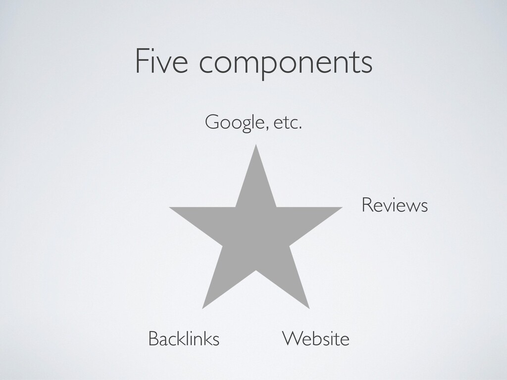 Five components Google, etc. Reviews Backlinks ...