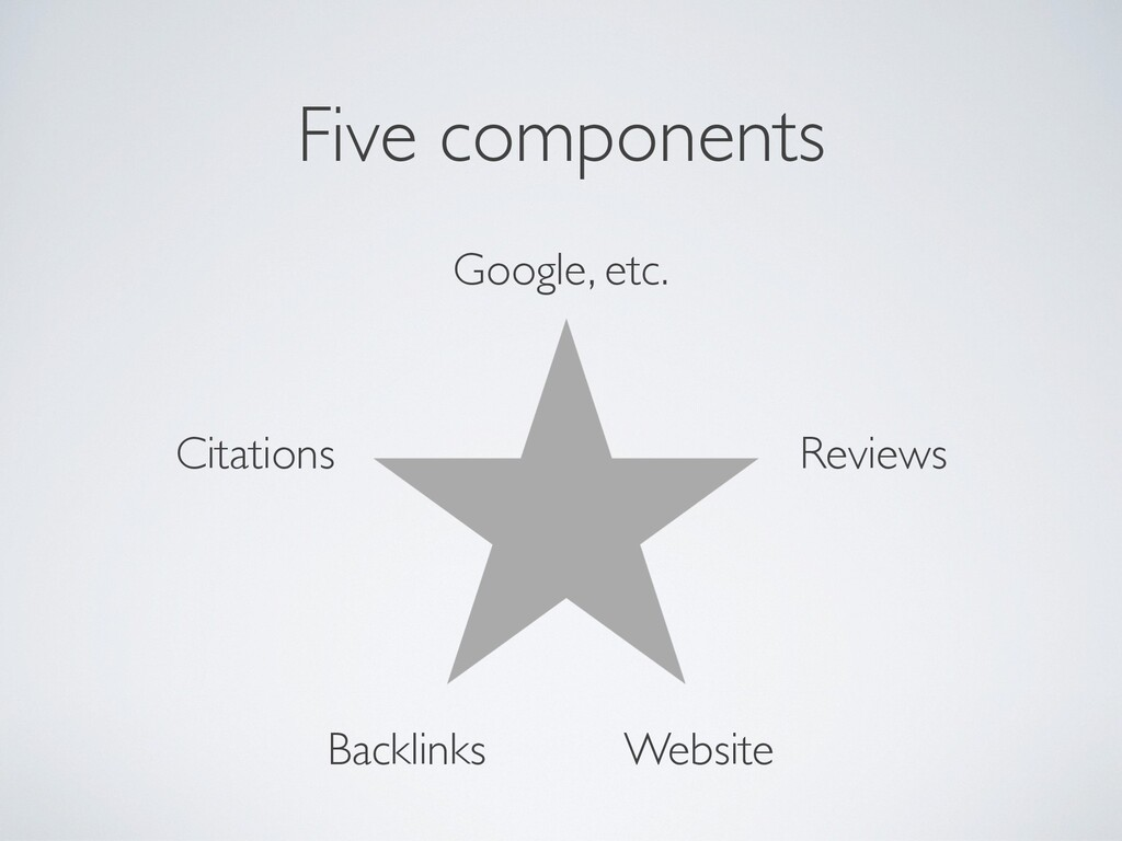 Five components Google, etc. Reviews Citations ...