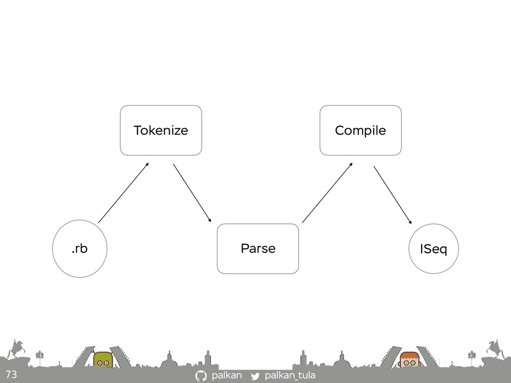 palkan_tula palkan 73 .rb Tokenize Parse Compil...