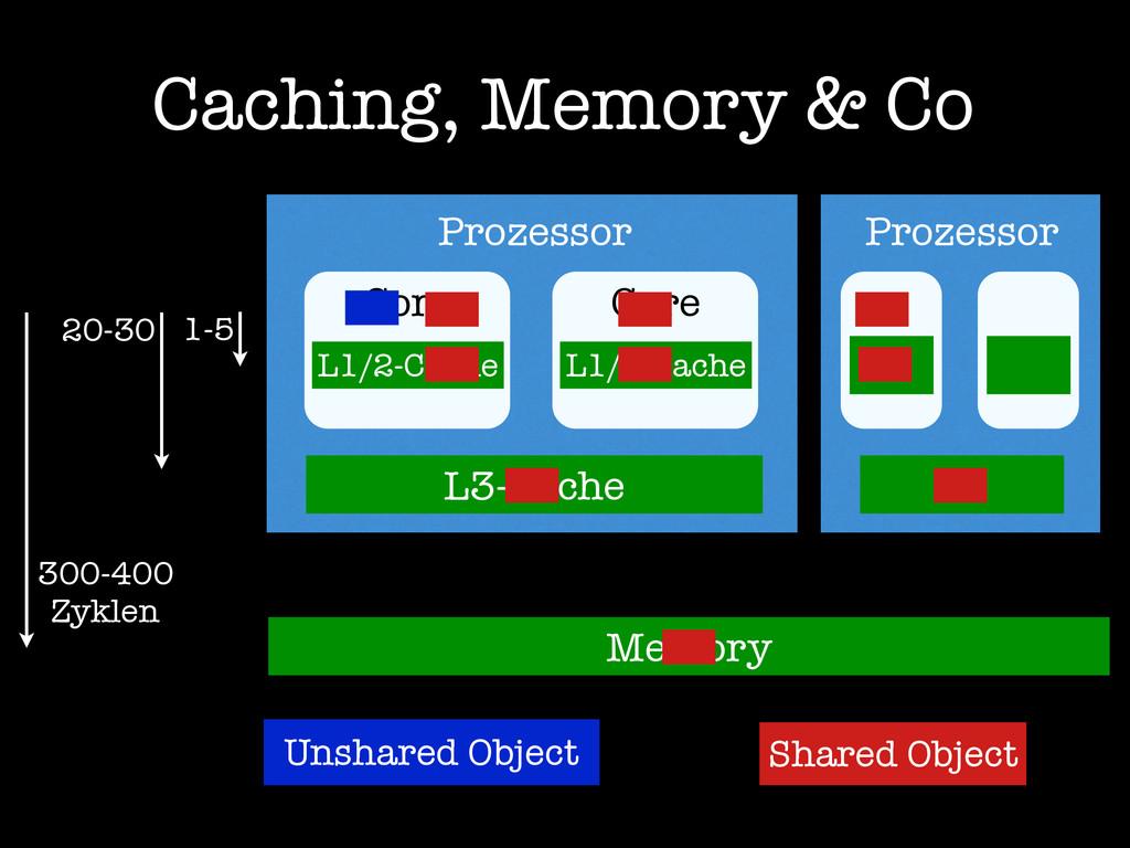 Caching, Memory & Co Prozessor Core L1/2-Cache ...