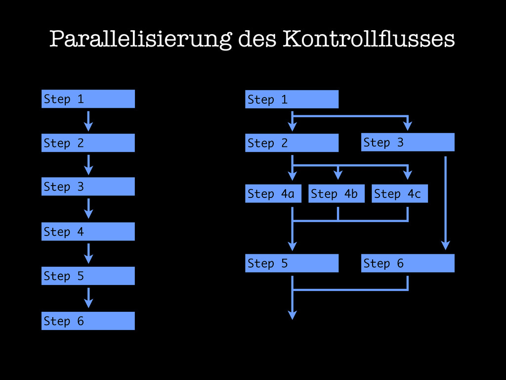 Parallelisierung des Kontrollflusses Step 1 Step...
