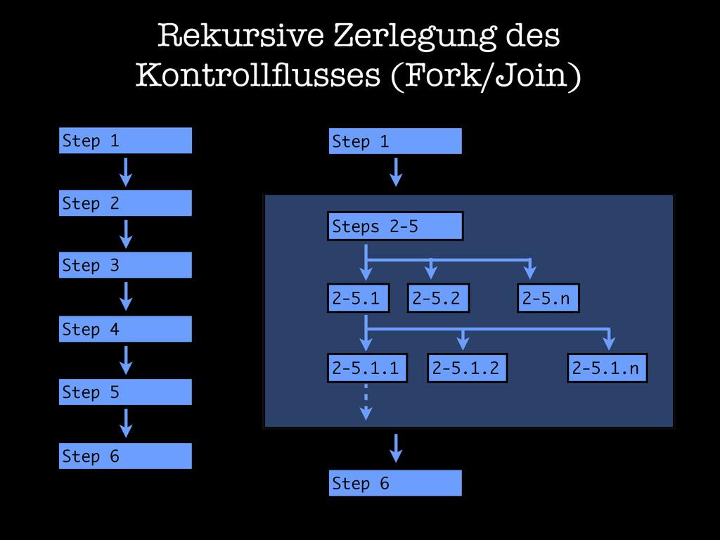 Rekursive Zerlegung des Kontrollflusses (Fork/Jo...