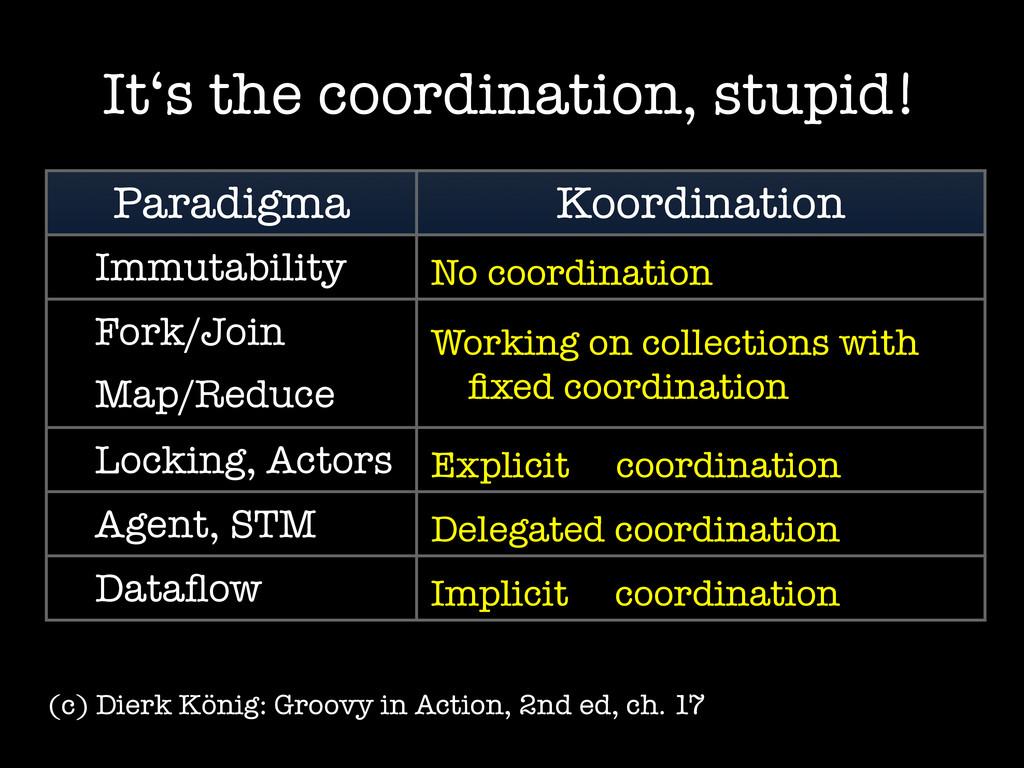 It's the coordination, stupid! Paradigma Koordi...