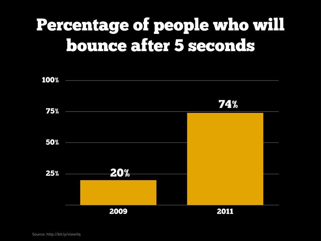 25% 50% 75% 100% 2009 2011 20% 74% Percentage o...