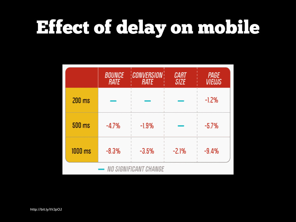 http://bit.ly/tVJpOJ Effect of delay on mobile