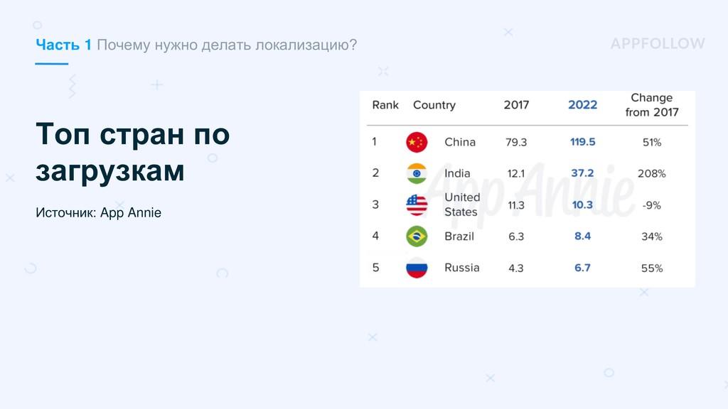 Топ стран по загрузкам Источник: App Annie Част...