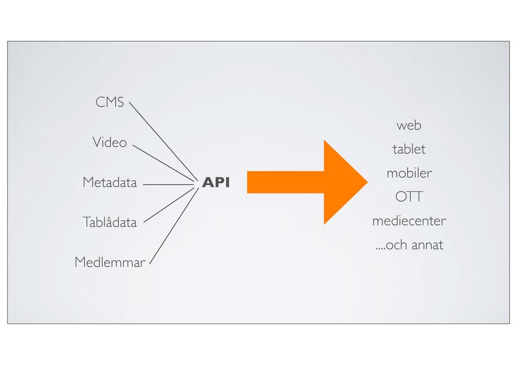 CMS Video Metadata Tablådata Medlemmar API web ...