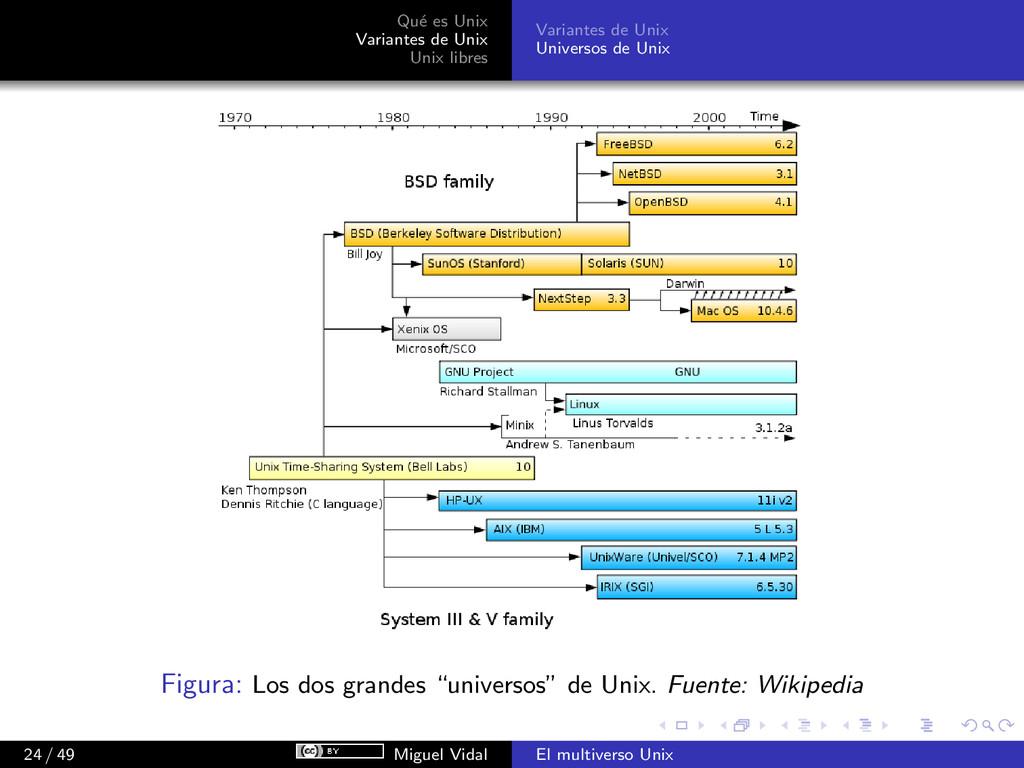 Qu´ e es Unix Variantes de Unix Unix libres Var...