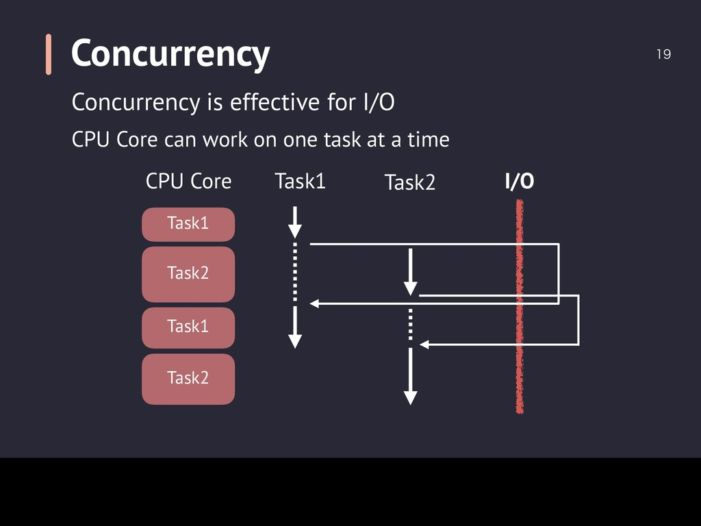 Concurrency  Concurrency is effective for I/O...