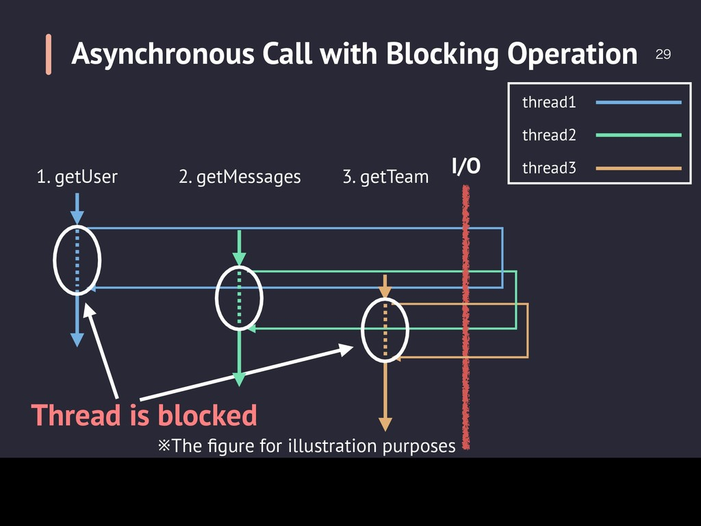 Asynchronous Call with Blocking Operation th...