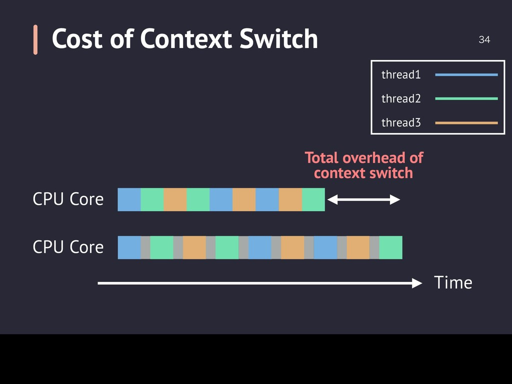 Cost of Context Switch  Total overhead of con...