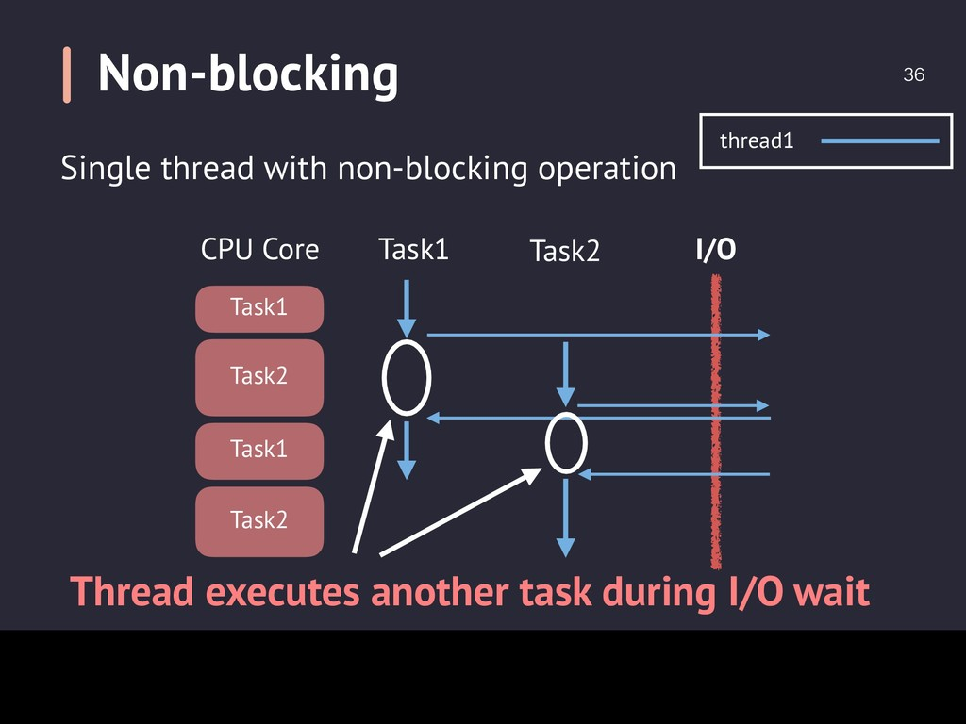 I/O CPU Core Task1 Task2 Task1 Task2 Task1 T...