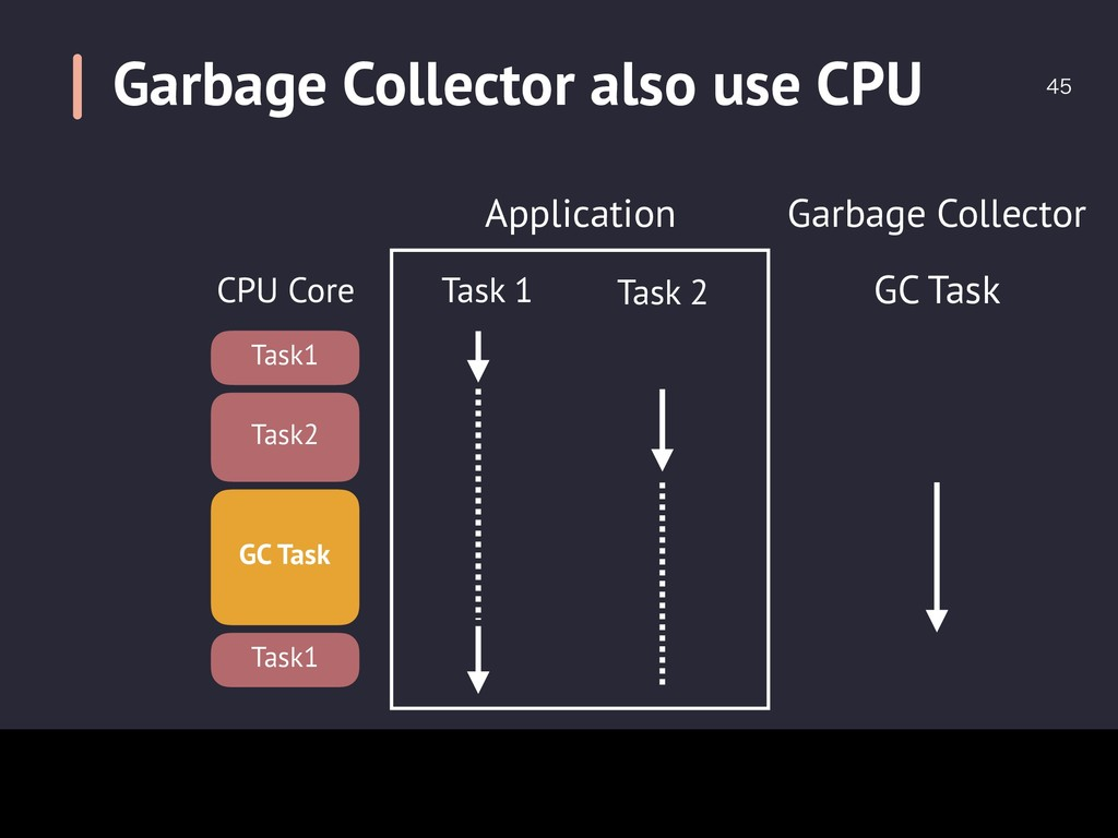 Garbage Collector also use CPU  CPU Core Appl...