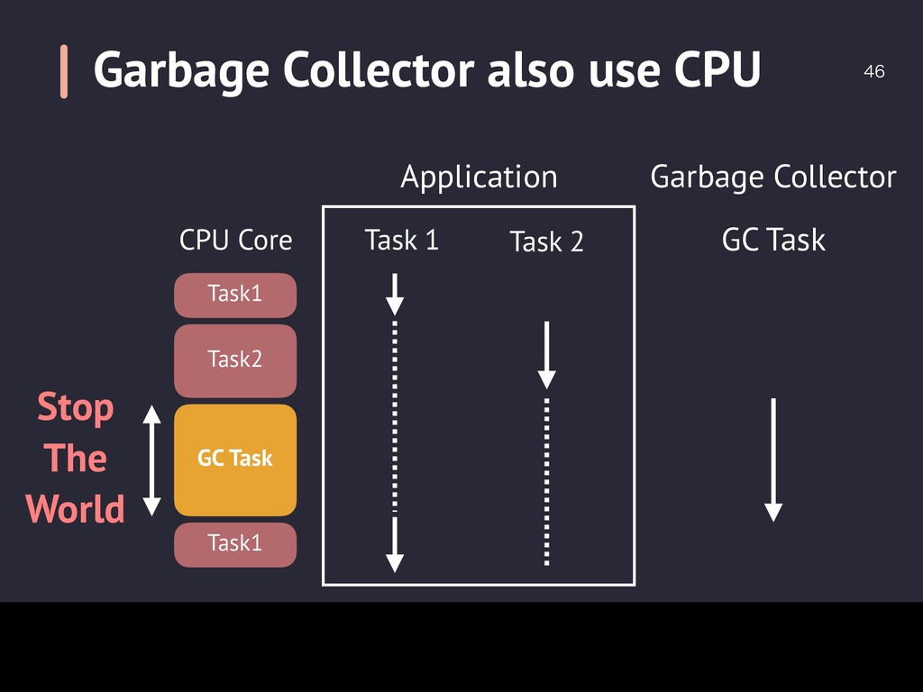 Garbage Collector also use CPU  Stop The Worl...