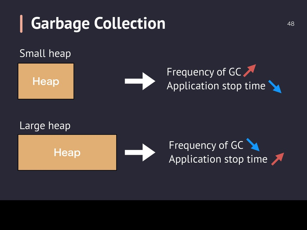 Garbage Collection  )FBQ )FBQ Frequency of GC...