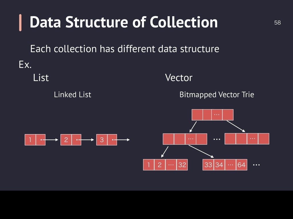Data Structure of Collection  Each collection...