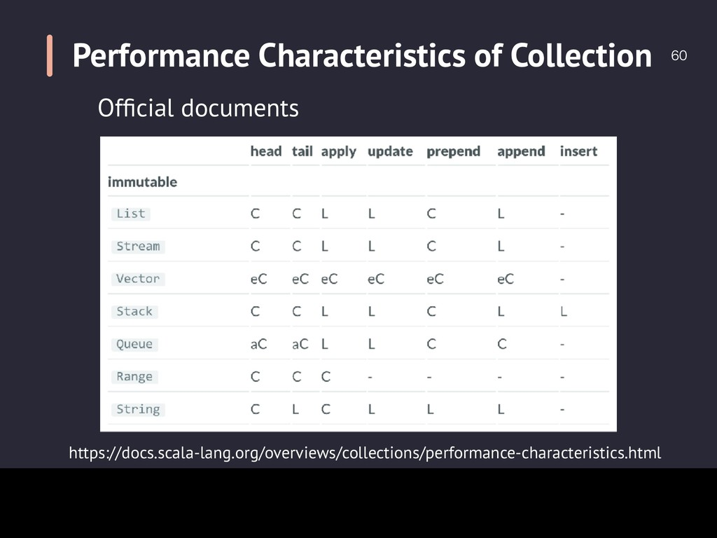 Performance Characteristics of Collection  ht...