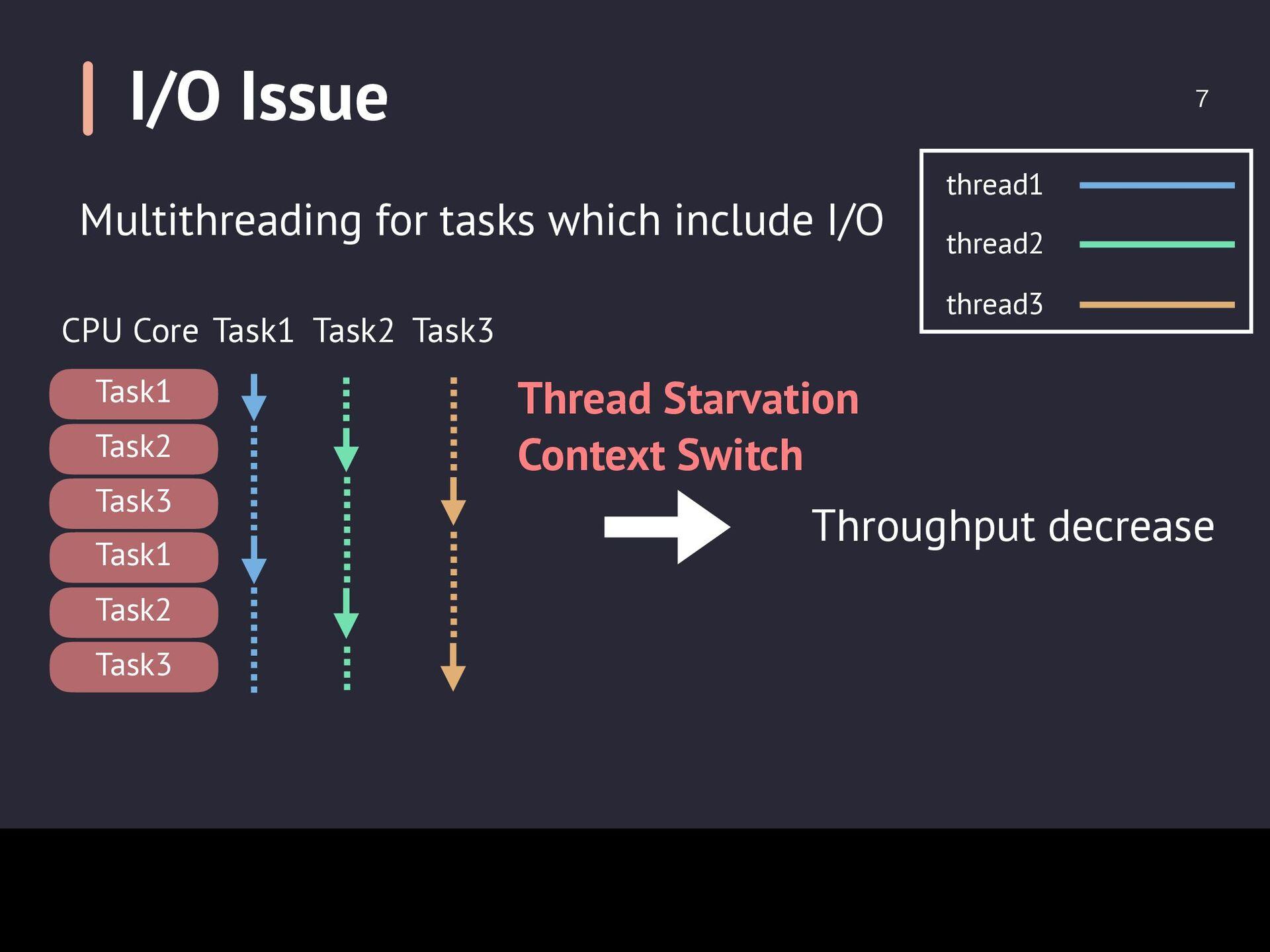 I/O Issue  Throughput decrease Thread Starvati...