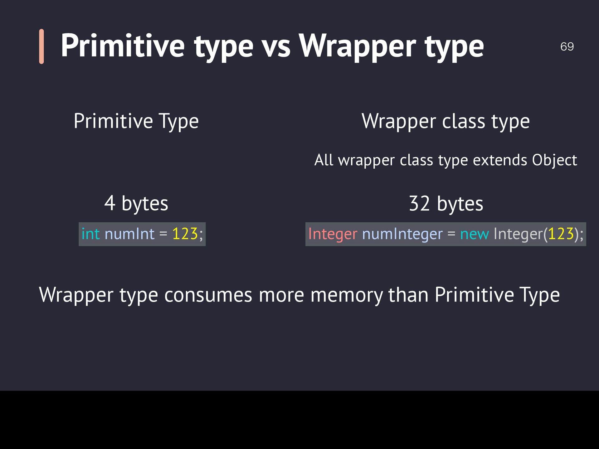 Boxing  Boxing int numInt = 123; Integer numI...