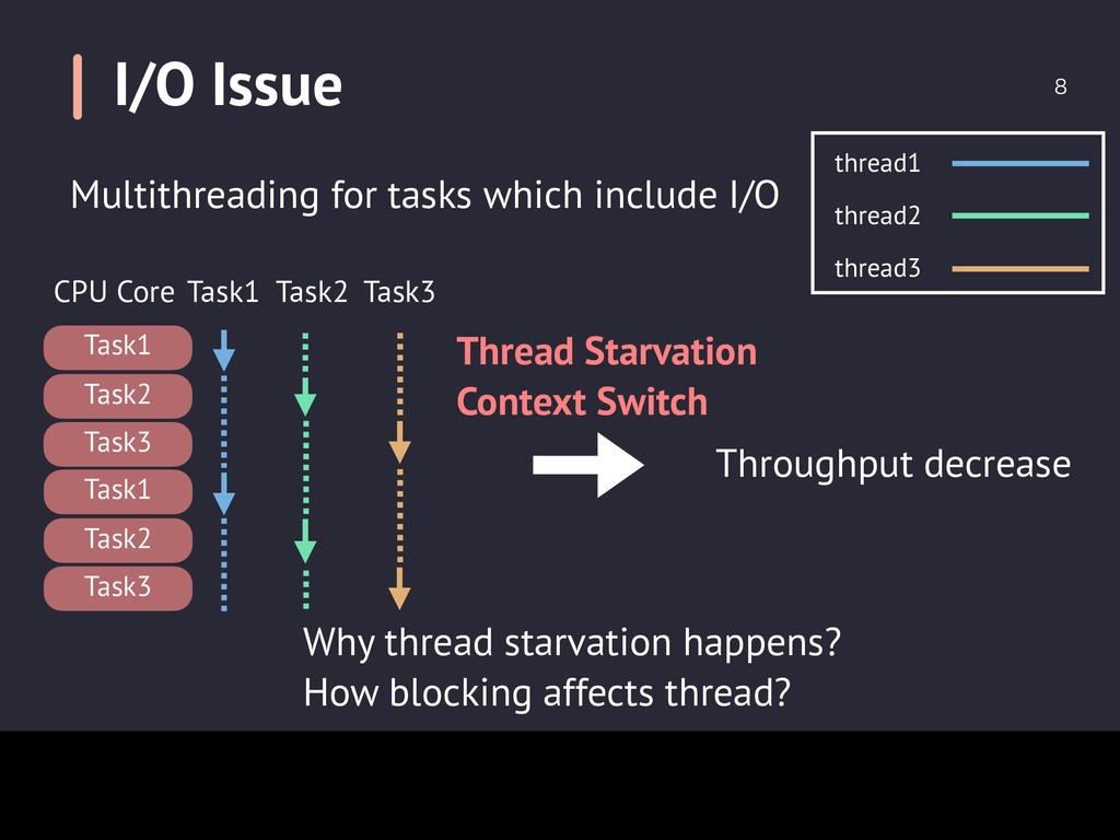 I/O Issue  Why thread starvation happens? How ...
