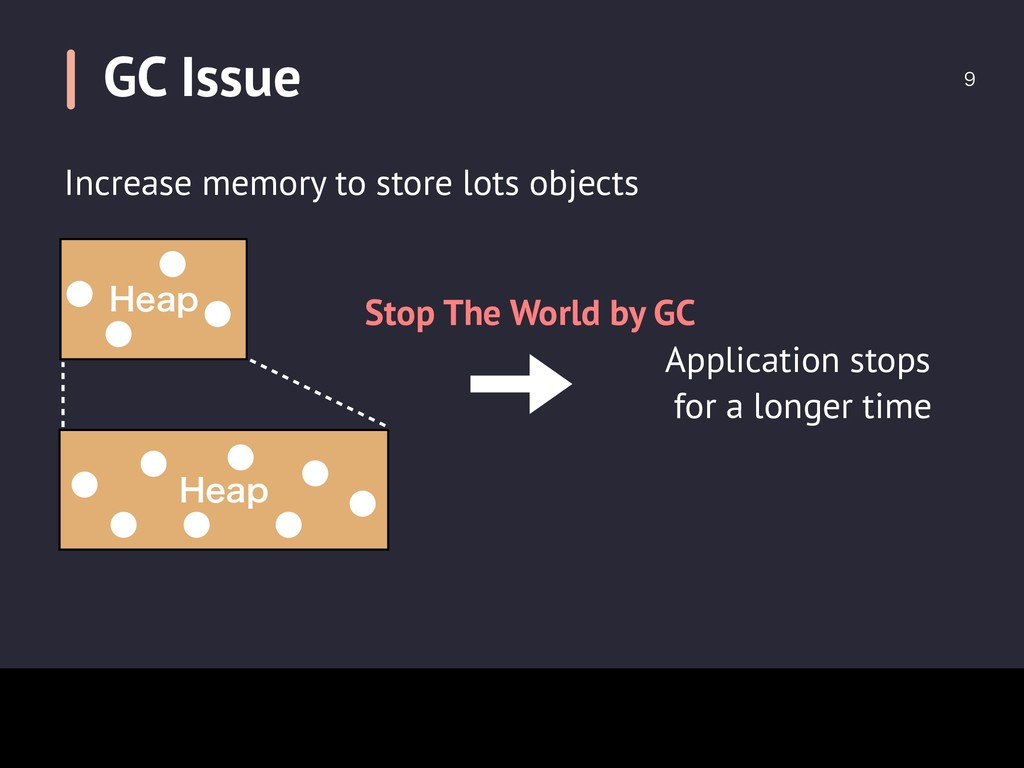 GC Issue  Increase memory to store lots object...