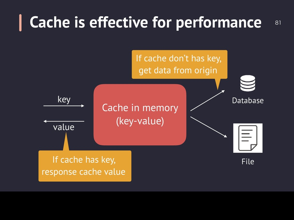 Cache is effective for performance  Cache in ...