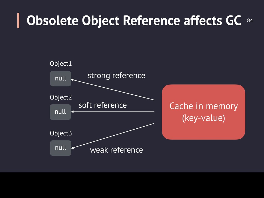 Obsolete Object Reference affects GC  Cache i...