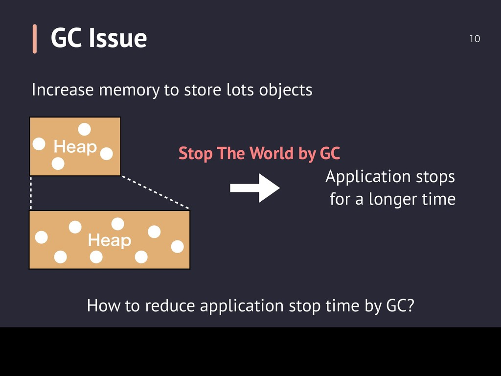GC Issue  How to reduce application stop time...