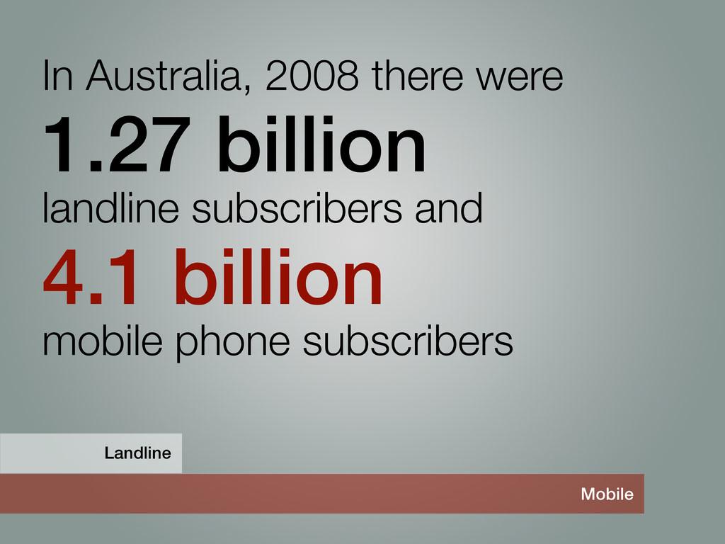 In Australia, 2008 there were 1.27 billion land...