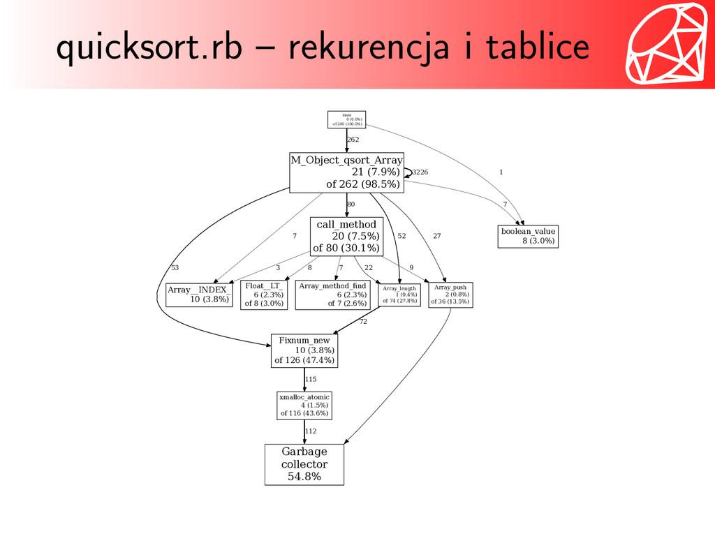 quicksort.rb – rekurencja i tablice main 0 (0.0...