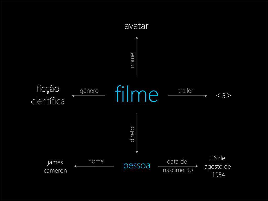 filme avatar ficção científica pessoa <a> nome ...