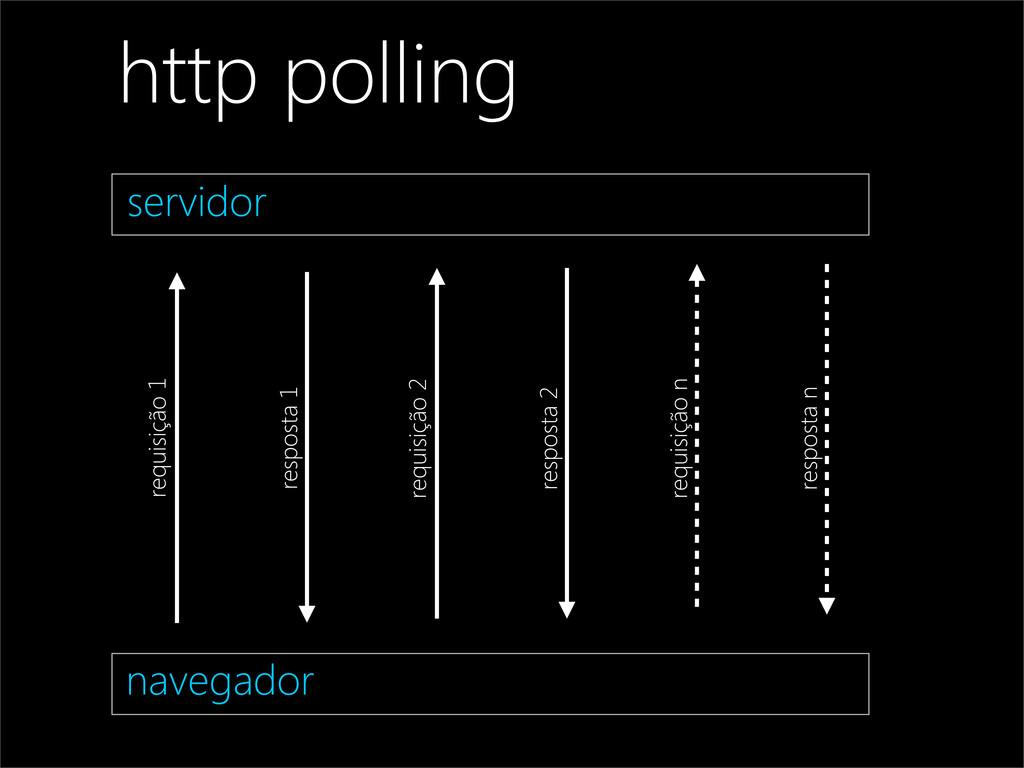 navegador servidor http polling requisição 1 re...